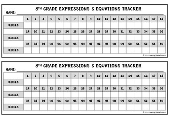 8th Grade Expressions & Equations (8.EE.B.5) Time Filler Cards