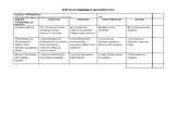8th Grade INTRODUCTION to Argumentative Essay Rubric