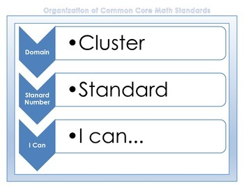 "8th Grade Math Common Core Charts or Posters with ""I Can"" Statements"