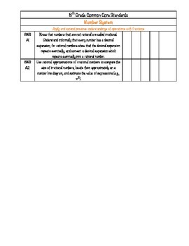 8th Grade Math Common Core Checklist