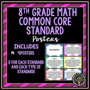 8th Grade Math Common Core Standard Posters
