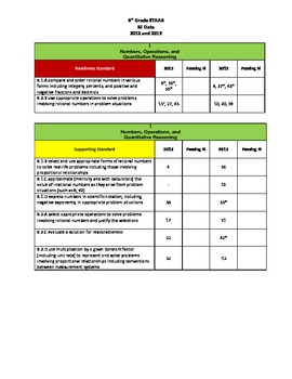8th Grade Math STAAR Alignment by SE for Data