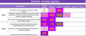 Student 8th Grade Math Standard Tracker