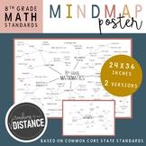 8th Grade Math Mind Map Poster