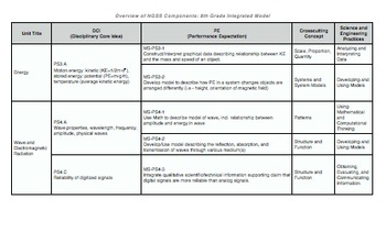8th Grade Next Gen. Science Standards (NGSS) Content Matrix