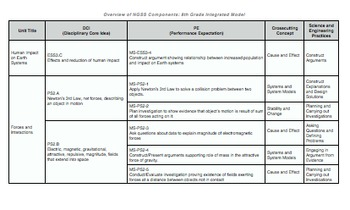 8th Grade Next Gen. Science Standards (NGSS) Content Matrix