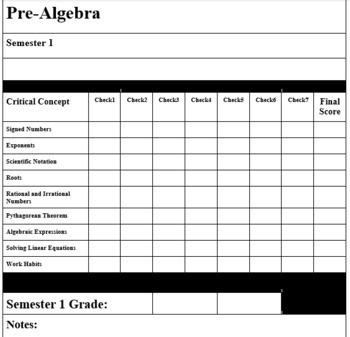 8th Grade Pre-Algebra Proficiency Scales, Standards-Based Grading
