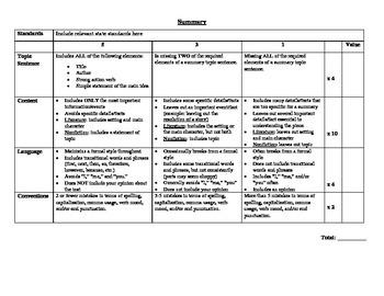8th Grade Rubric: Routine Writing