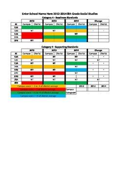 8th Grade Social Studies STAAR Data Analysis Spreadsheet 2012-2015
