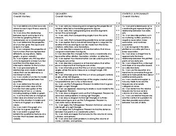 8th Grade Standards Mastery Checklist