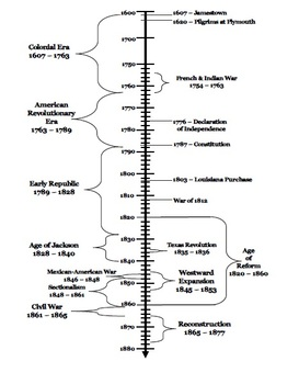 image relating to American History Timeline Printable identified as Us Background Timeline Game Worksheets Lecturers Pay out