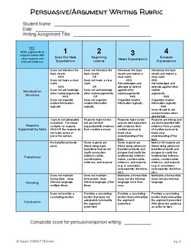 8th Grade Writing Rubrics (Common Core Aligned)