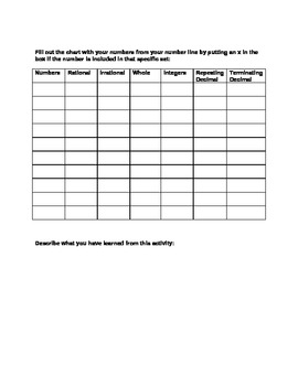 8th grade Common Core Math Rich Task Activity for Number Sense - Number lines