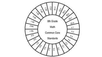 8th grade Math - Common Core Standards Wheel