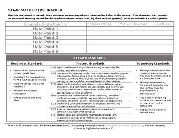 8th grade Math TEKS Tracker (STAAR)