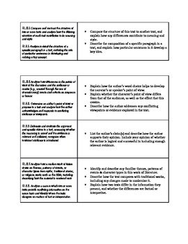 8th grade Reading Response Prompts - Common Core Standards