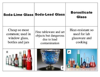 9 Vocabulary Activity for Glass in Forensics