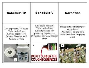 9 Vocabulary Classification of Drugs