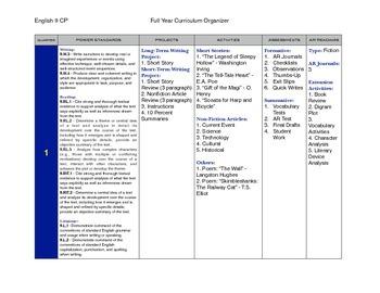 9th Grade ELA Common Core Curriculum Map