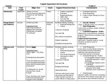 9th Grade English Curriculum Map