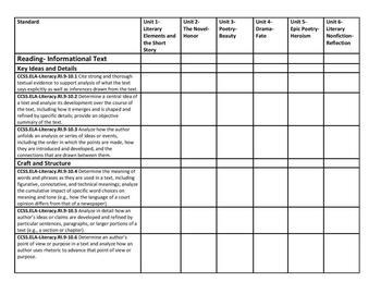 9th Grade English Literature Common Core Standards Checklist in MS Word