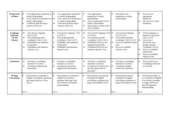 9th and 10th Grade Common Core PARCC Informative Writing Rubric