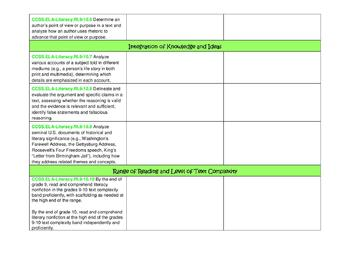 9th and 10th Grade ELA Common Core Standards Checklist