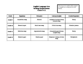 9th grade English Writing Outcomes