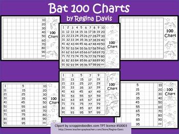 A+ Bat 100 Charts