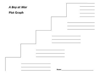A Boy at War: A Novel of Pearl Harbor Plot Graph - Harry Mazer