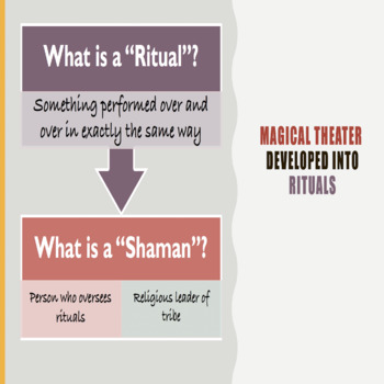 A Brief History of Primitive Theater Powerpoint/Activity Sheet Bundle