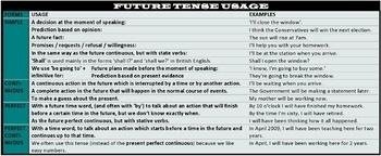 FUTURE TENSE - VERB FORMS: HANDOUT