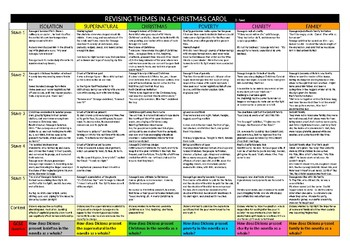 A Christmas Carol: AWESOME REVISION SHEET ON THEMES