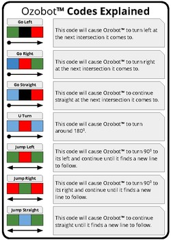 A Detailed Explanation about what the codes make the Ozobot do