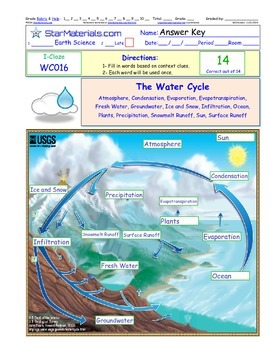 A Differentiated I-Cloze for iPads or Paper - The Water Cycle EWC01