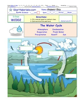 A Differentiated I-Cloze for iPads or Paper - The Water Cycle WC002