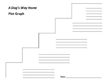 A Dog's Way Home Plot Graph - Bobbie Pyron