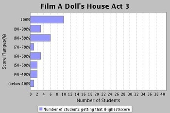 A Doll's House Quizzes Act I-III