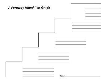 A Faraway Island Plot Graph - Annika Thor