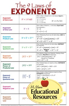 "Laws of EXPONENTS - MATH POSTER - A Great Year-After-Year Resource - 24"" x 36"""
