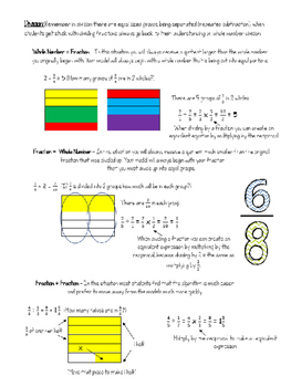 A Guide to Rational Number Operations : Parent Resource