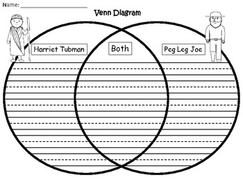 A+ Harriet Tubman & Peg Leg Joe Venn Diagram...Compare and Contrast