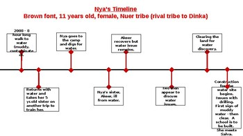 A Long Walk to Water Timeline for Nya and Salva with answer key