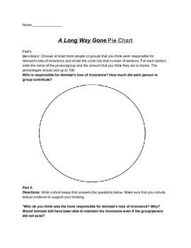 A Long Way Gone Pie Chart