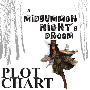 A MIDSUMMER NIGHT'S DREAM Plot Chart Organizer (Shakespeare)- Freytag's Pyramid