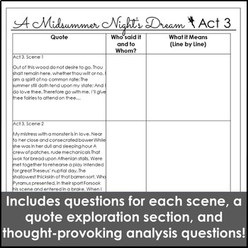 A Midsummer Night's Dream Act 3 Study Guide