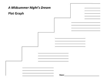 A Midsummer Night's Dream Plot Graph - Shakespeare