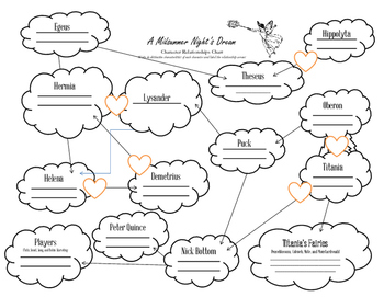 A Midsummer Night's Dream fillable Character Chart
