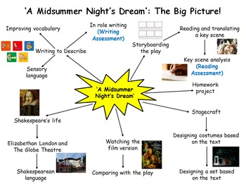 A Midsummer Night's Dream 7 Week Unit - 20 Lessons, PPT, Resources, Homework!