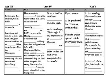 A Midsummer Night's Dream Scene Plot Chart